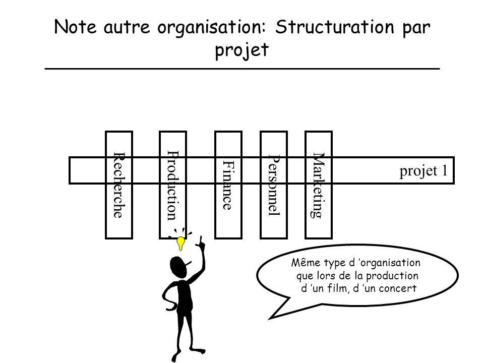 Note autre organisation: Structuration par projet ProductionFinancePersonnelMarketingRecherche projet 1 Même type d organisation que lors de la produc