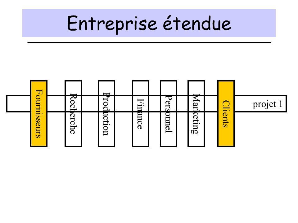 Entreprise étendue ProductionFinancePersonnelMarketingRecherche projet 1 FournisseursClients