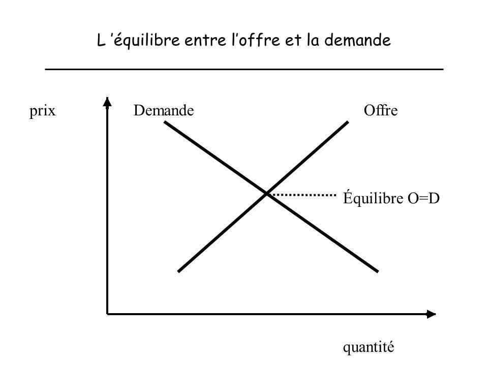 L équilibre entre loffre et la demande quantité prix OffreDemande Équilibre O=D