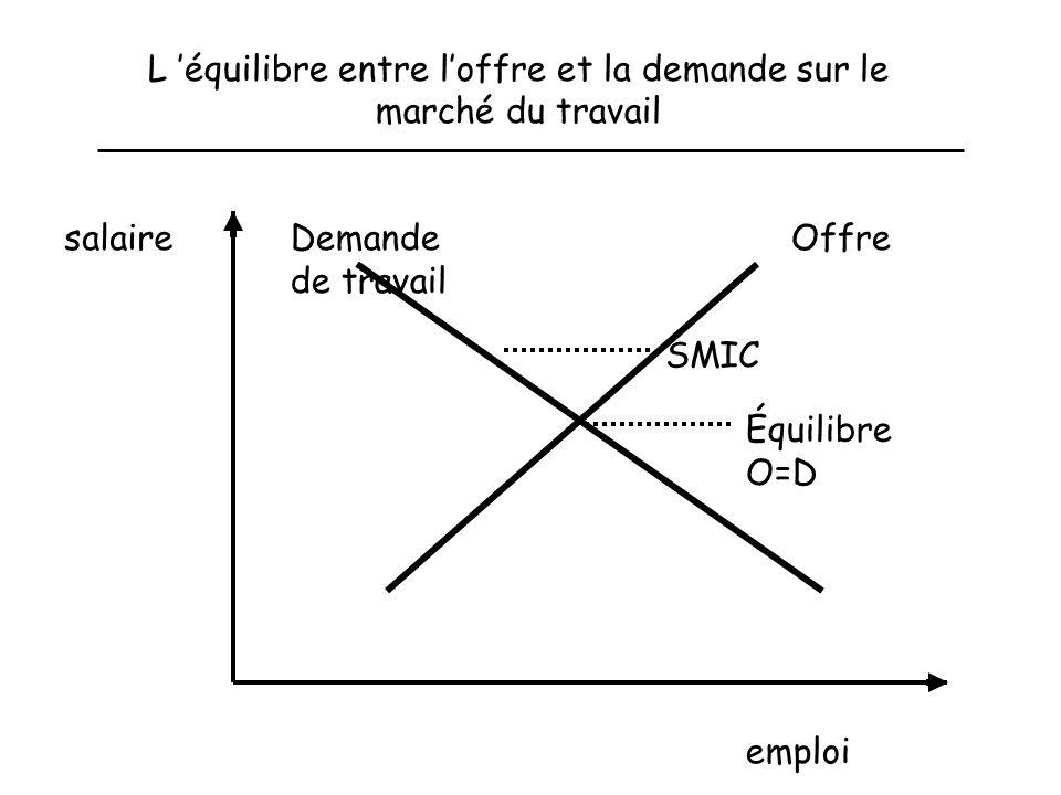 L équilibre entre loffre et la demande sur le marché du travail emploi salaire OffreDemande de travail SMIC Équilibre O=D