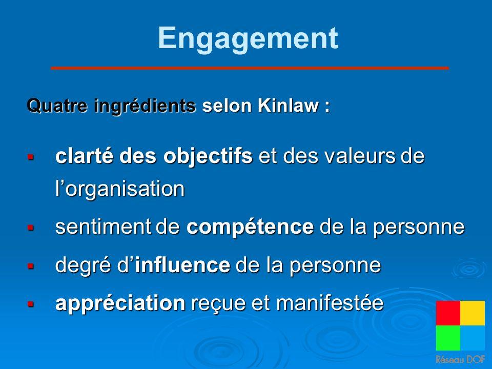 Engagement Quatre ingrédients selon Kinlaw : clarté des objectifs et des valeurs de lorganisation clarté des objectifs et des valeurs de lorganisation