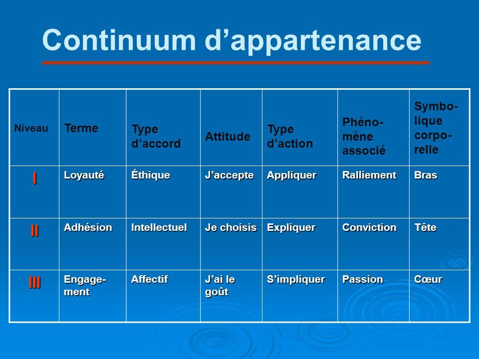 Continuum dappartenance Niveau Terme Type daccord Attitude Type daction Phéno- mène associé Symbo- lique corpo- relle ILoyautéÉthiqueJaccepteAppliquer