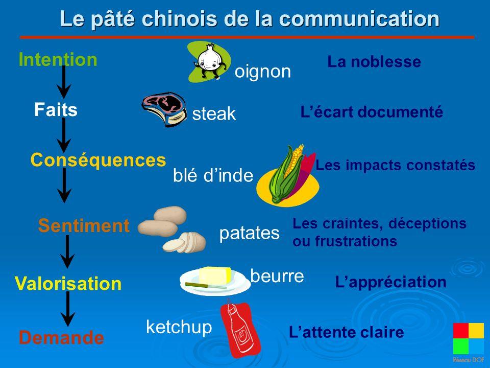 Le pâté chinois de la communication Demande blé dinde patates ketchup Lécart documenté Les impacts constatés Les craintes, déceptions ou frustrations