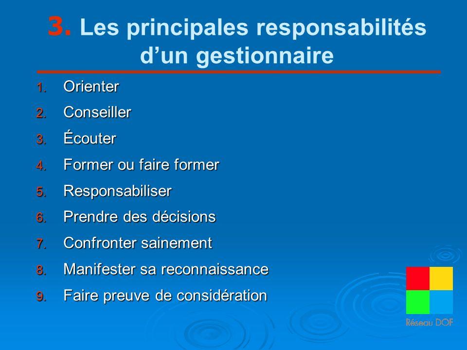3. Les principales responsabilités dun gestionnaire 1. Orienter 2. Conseiller 3. Écouter 4. Former ou faire former 5. Responsabiliser 6. Prendre des d