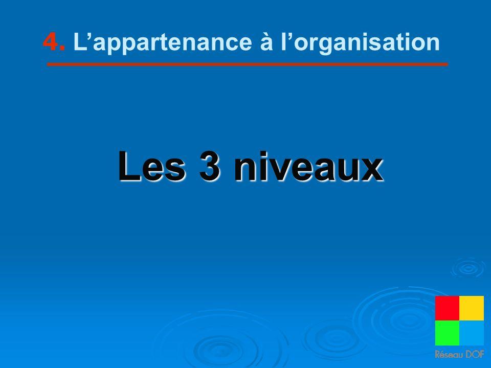 Les 3 niveaux 4. Lappartenance à lorganisation