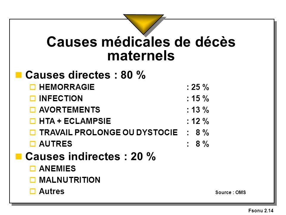 Fsonu 2.14 Causes médicales de décès maternels n Causes directes : 80 % o HEMORRAGIE: 25 % o INFECTION: 15 % o AVORTEMENTS : 13 % o HTA + ECLAMPSIE: 1