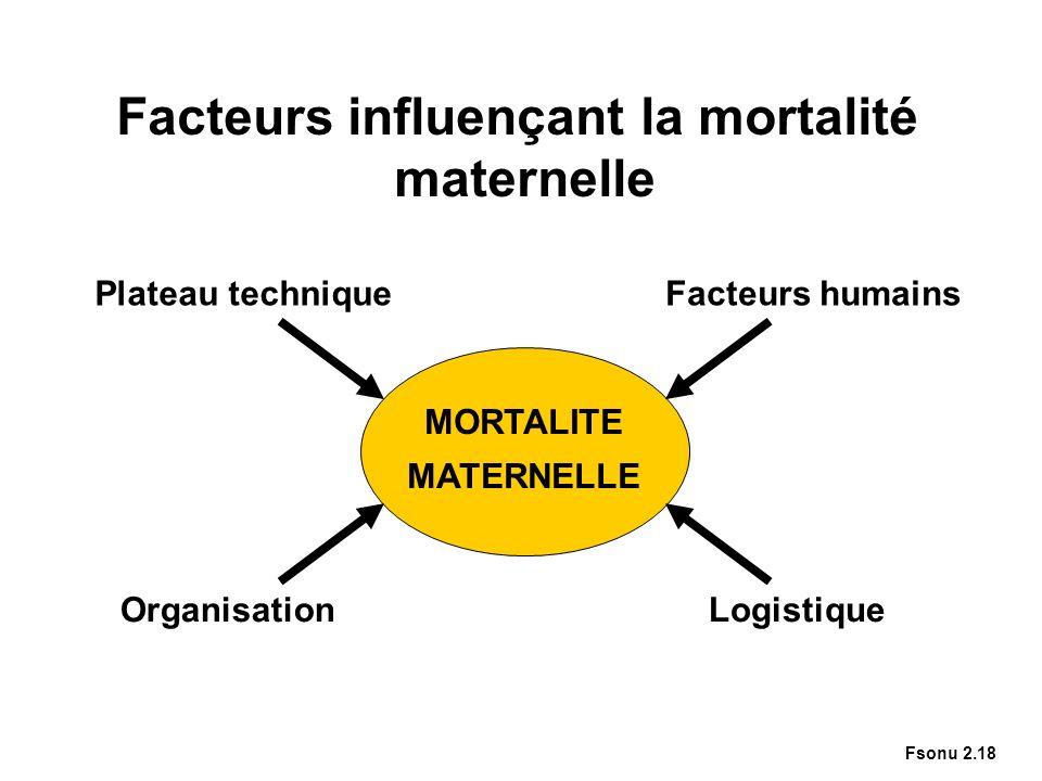 OrganisationLogistique MORTALITE MATERNELLE Facteurs influençant la mortalité maternelle Plateau techniqueFacteurs humains Fsonu 2.18