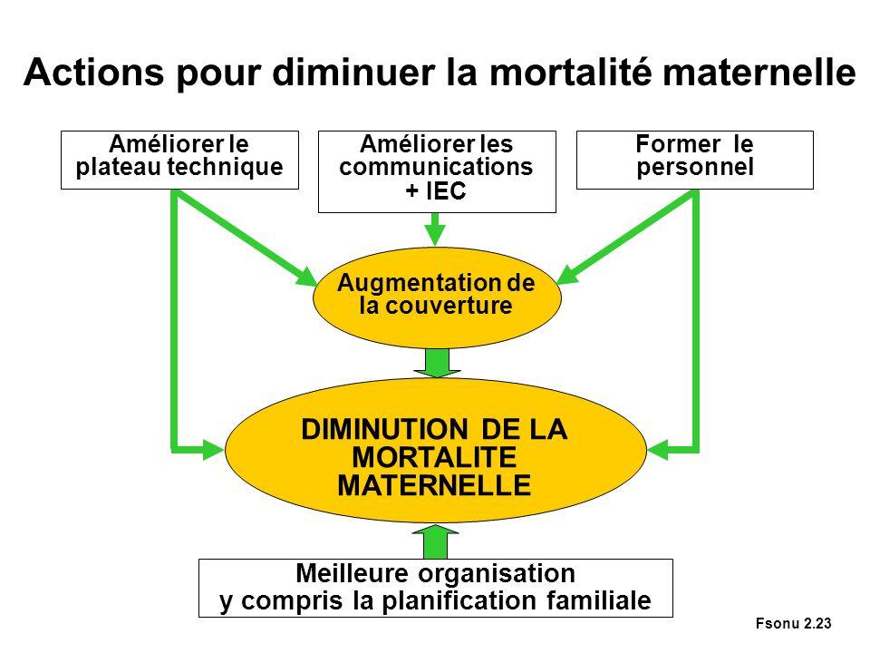 Actions pour diminuer la mortalité maternelle Augmentation de la couverture DIMINUTION DE LA MORTALITE MATERNELLE Meilleure organisation y compris la