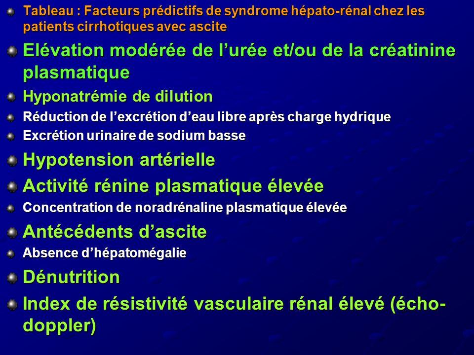 Tableau : Facteurs prédictifs de syndrome hépato-rénal chez les patients cirrhotiques avec ascite Elévation modérée de lurée et/ou de la créatinine pl