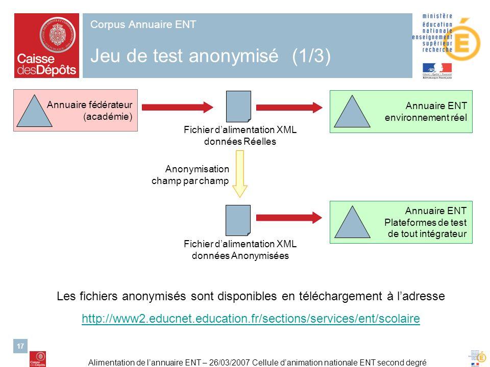 Alimentation de lannuaire ENT – 26/03/2007 Cellule danimation nationale ENT second degré 17 Corpus Annuaire ENT Jeu de test anonymisé (1/3) Anonymisat