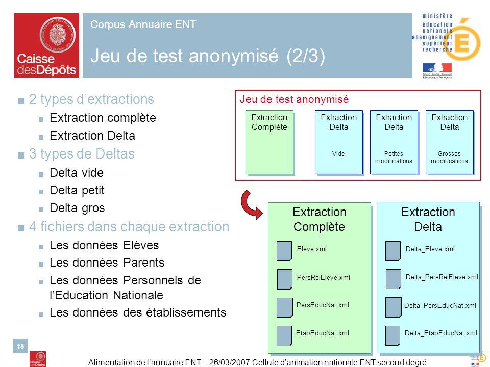 Alimentation de lannuaire ENT – 26/03/2007 Cellule danimation nationale ENT second degré 18 Corpus Annuaire ENT Jeu de test anonymisé (2/3) 2 types de