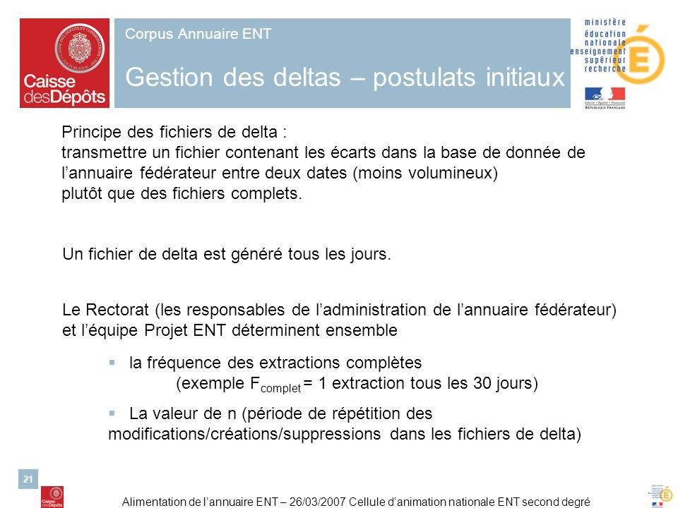 Alimentation de lannuaire ENT – 26/03/2007 Cellule danimation nationale ENT second degré 21 Corpus Annuaire ENT Gestion des deltas – postulats initiau