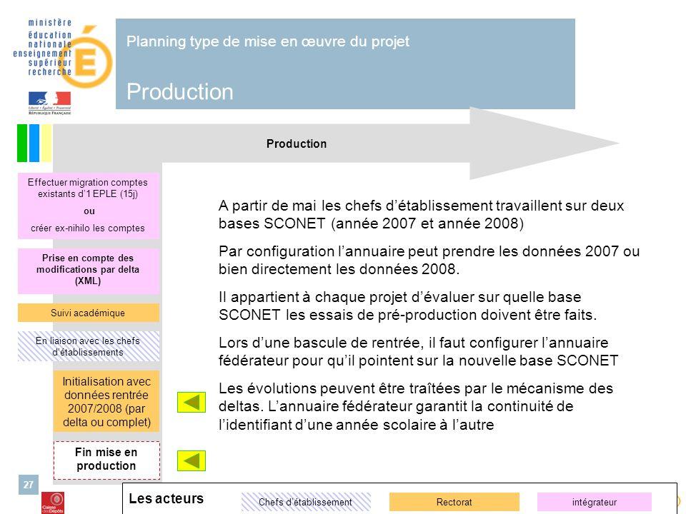 Alimentation de lannuaire ENT – 26/03/2007 Cellule danimation nationale ENT second degré 27 Production Planning type de mise en œuvre du projet Produc