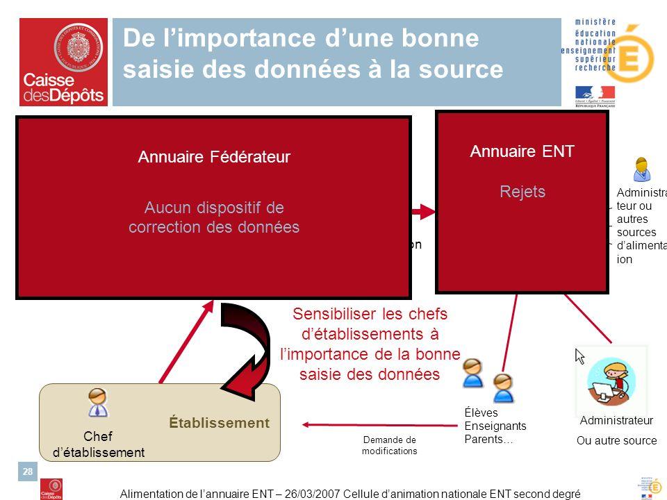 Alimentation de lannuaire ENT – 26/03/2007 Cellule danimation nationale ENT second degré 28 AAA Élèves Enseignants Parents… LDAP Fichier alimentation