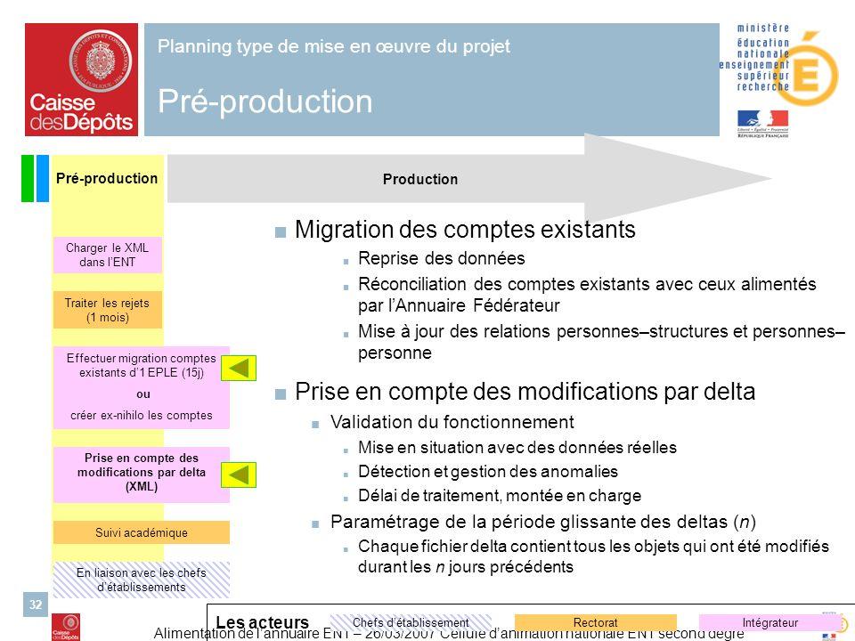 Alimentation de lannuaire ENT – 26/03/2007 Cellule danimation nationale ENT second degré 32 Production Planning type de mise en œuvre du projet Pré-pr