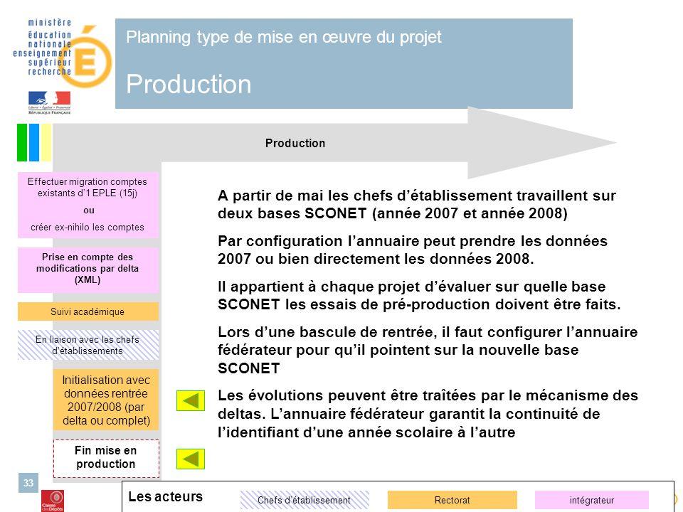 Alimentation de lannuaire ENT – 26/03/2007 Cellule danimation nationale ENT second degré 33 Production Planning type de mise en œuvre du projet Produc