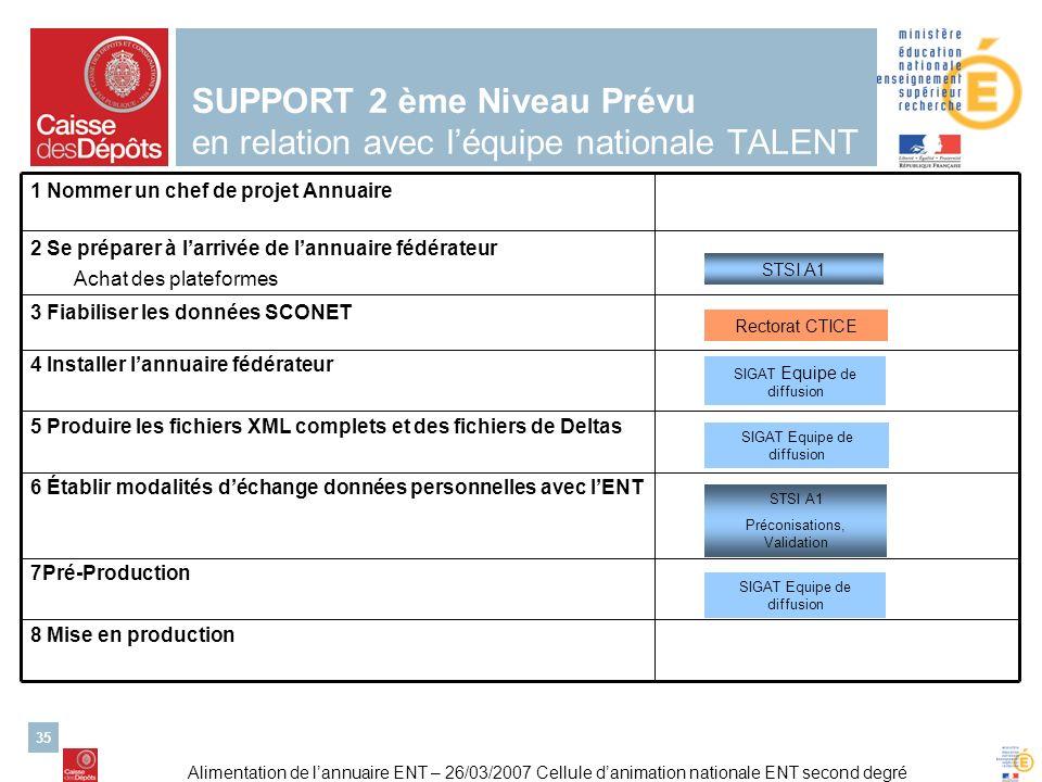 Alimentation de lannuaire ENT – 26/03/2007 Cellule danimation nationale ENT second degré 35 SUPPORT 2 ème Niveau Prévu en relation avec léquipe nation