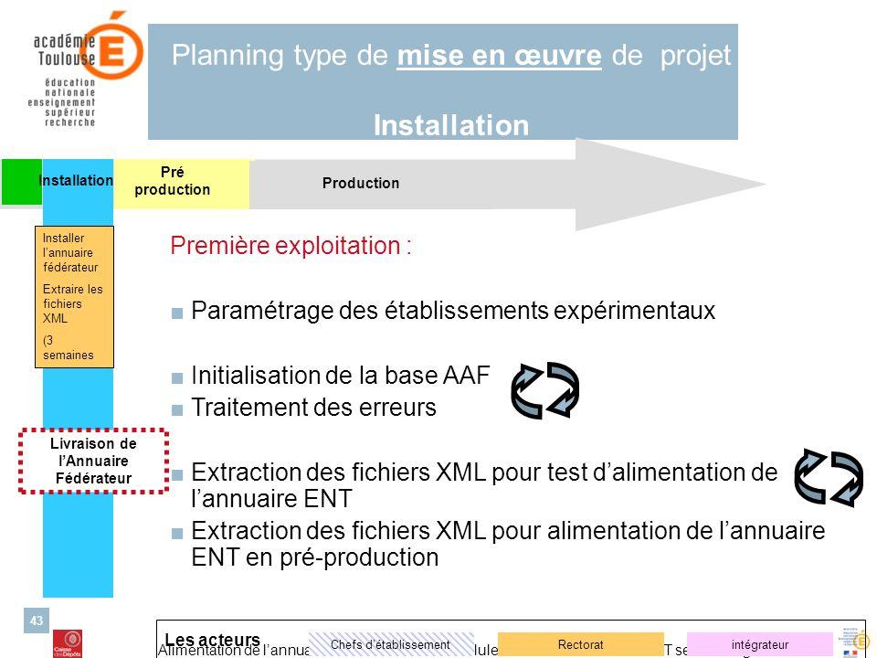 Alimentation de lannuaire ENT – 26/03/2007 Cellule danimation nationale ENT second degré 43 Production Pré production Planning type de mise en œuvre d