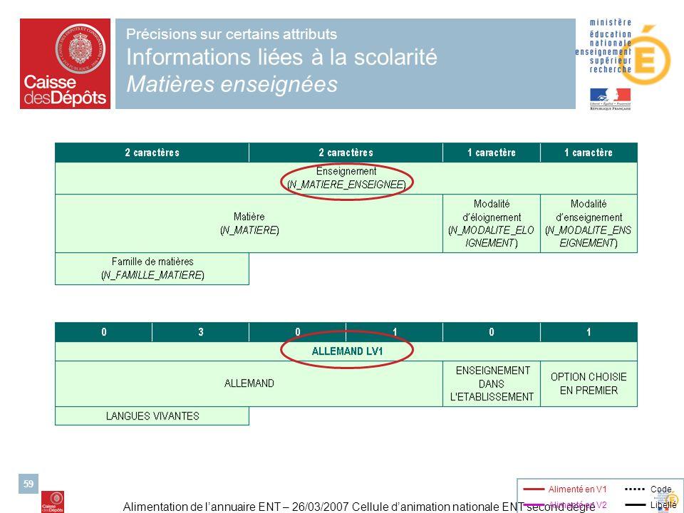 Alimentation de lannuaire ENT – 26/03/2007 Cellule danimation nationale ENT second degré 59 Précisions sur certains attributs Informations liées à la