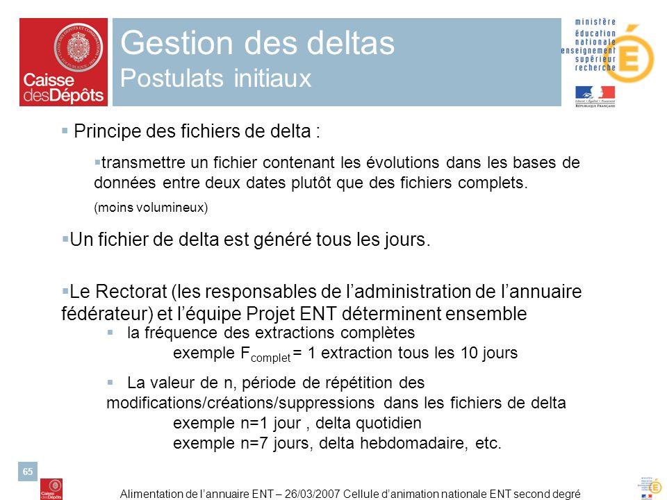 Alimentation de lannuaire ENT – 26/03/2007 Cellule danimation nationale ENT second degré 65 Gestion des deltas Postulats initiaux Principe des fichier