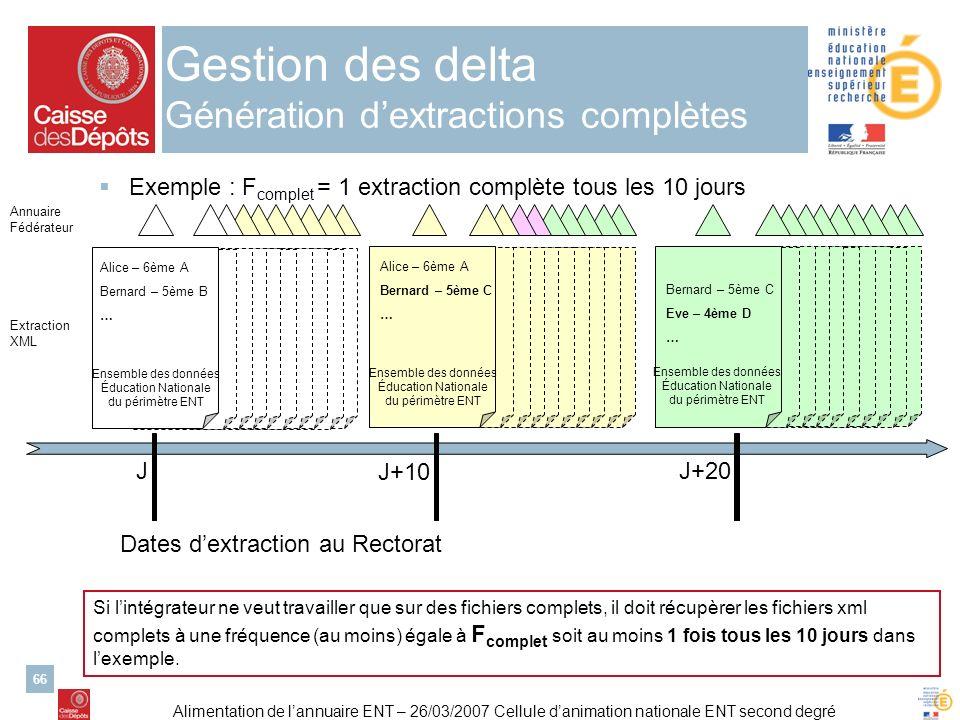 Alimentation de lannuaire ENT – 26/03/2007 Cellule danimation nationale ENT second degré 66 Gestion des delta Génération dextractions complètes Exempl
