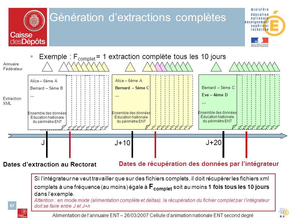 Alimentation de lannuaire ENT – 26/03/2007 Cellule danimation nationale ENT second degré 67 Génération dextractions complètes Exemple : F complet = 1