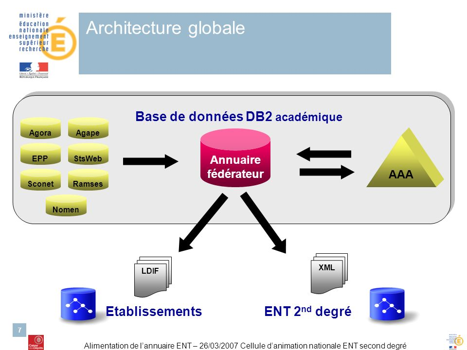 Alimentation de lannuaire ENT – 26/03/2007 Cellule danimation nationale ENT second degré 7 Architecture globale Agape EPP Agora Sconet StsWeb Ramses Nomen Annuaire fédérateur AAA Base de données DB2 académique XML LDIF EtablissementsENT 2 nd degré