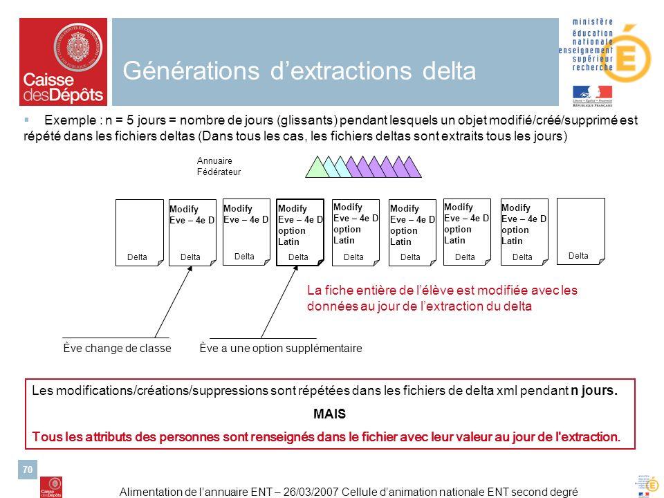 Alimentation de lannuaire ENT – 26/03/2007 Cellule danimation nationale ENT second degré 70 Générations dextractions delta Exemple : n = 5 jours = nom