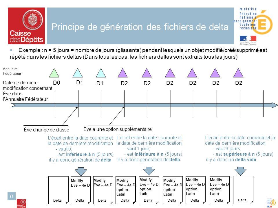 Alimentation de lannuaire ENT – 26/03/2007 Cellule danimation nationale ENT second degré 71 Principe de génération des fichiers de delta Exemple : n =