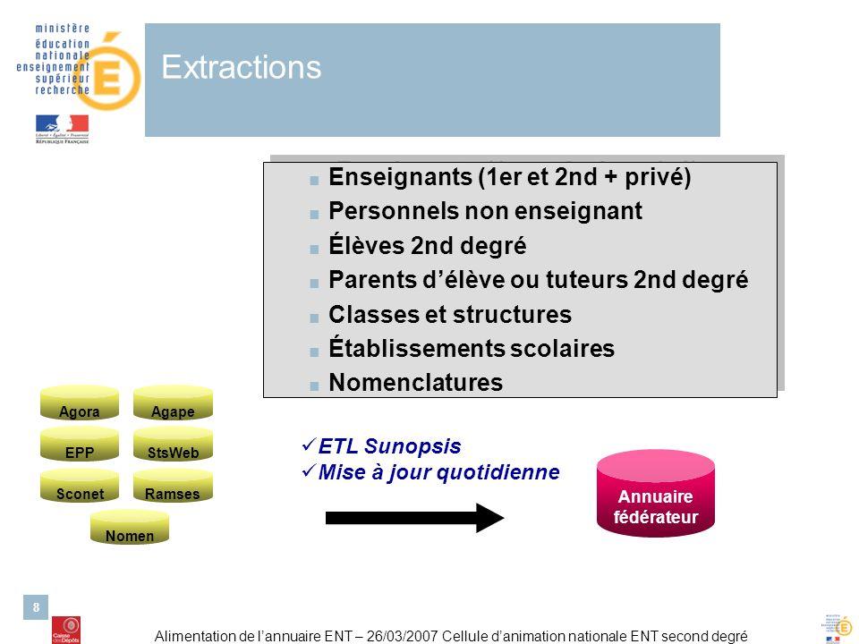 Alimentation de lannuaire ENT – 26/03/2007 Cellule danimation nationale ENT second degré 8 Extractions Agape EPP Agora Sconet StsWeb Ramses Nomen Annu