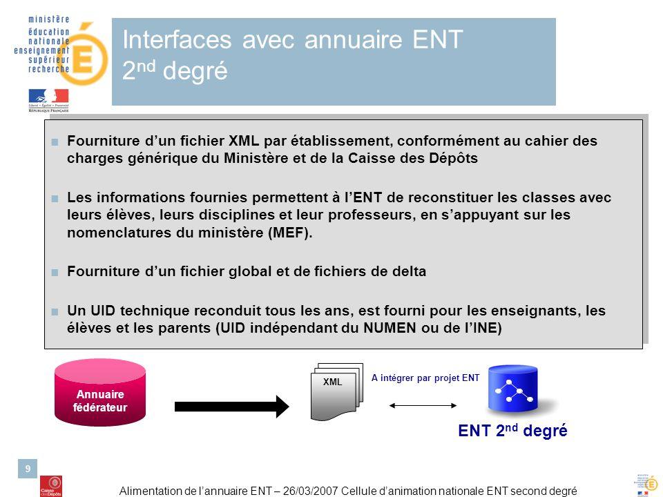 Alimentation de lannuaire ENT – 26/03/2007 Cellule danimation nationale ENT second degré 9 Interfaces avec annuaire ENT 2 nd degré Annuaire fédérateur