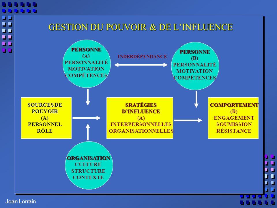 Jean Lorrain GESTION DU POUVOIR & DE LINFLUENCE SOURCES DE POUVOIR (A) PERSONNEL RÔLESRATÉGIESDINFLUENCE (A) INTERPERSONNELLES ORGANISATIONNELLESCOMPORTEMENT (B) ENGAGEMENT SOUMISSION RÉSISTANCE PERSONNE (A) PERSONNALITÉ MOTIVATION COMPÉTENCES PERSONNE (B) PERSONNALITÉ MOTIVATION COMPÉTENCES ORGANISATION CULTURE STRUCTURE CONTEXTE INDERDÉPENDANCE