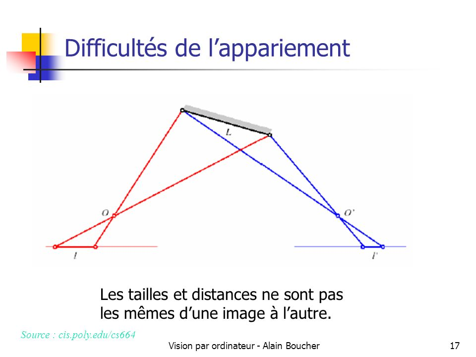 Vision par ordinateur - Alain Boucher17 Difficultés de lappariement Les tailles et distances ne sont pas les mêmes dune image à lautre. Source : cis.p