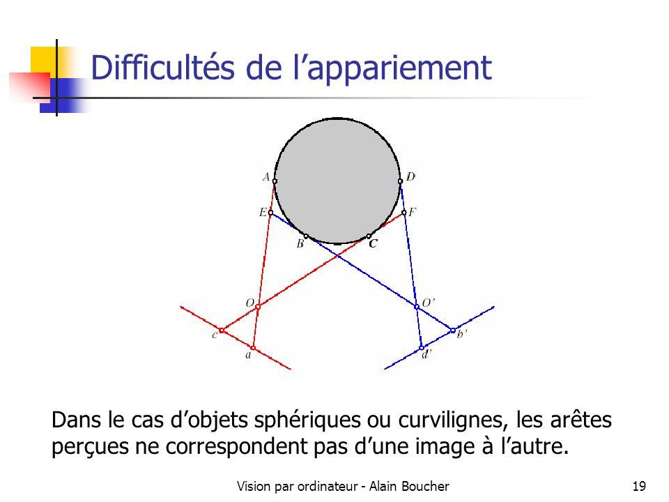 Vision par ordinateur - Alain Boucher19 Difficultés de lappariement Dans le cas dobjets sphériques ou curvilignes, les arêtes perçues ne correspondent