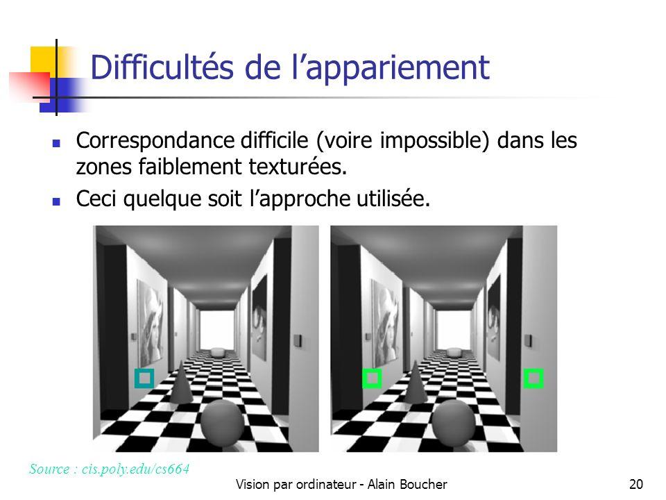 Vision par ordinateur - Alain Boucher20 Difficultés de lappariement Correspondance difficile (voire impossible) dans les zones faiblement texturées. C