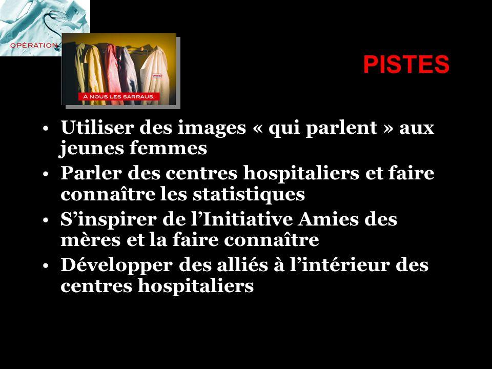 PISTES Utiliser des images « qui parlent » aux jeunes femmes Parler des centres hospitaliers et faire connaître les statistiques Sinspirer de lInitiat