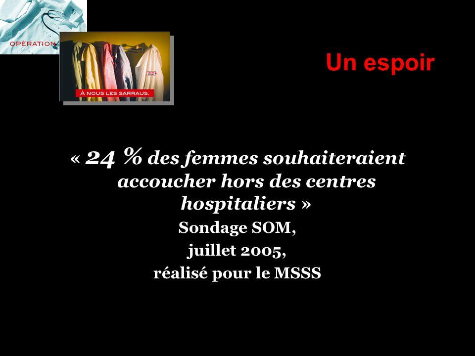 Un espoir « 24 % des femmes souhaiteraient accoucher hors des centres hospitaliers » Sondage SOM, juillet 2005, réalisé pour le MSSS