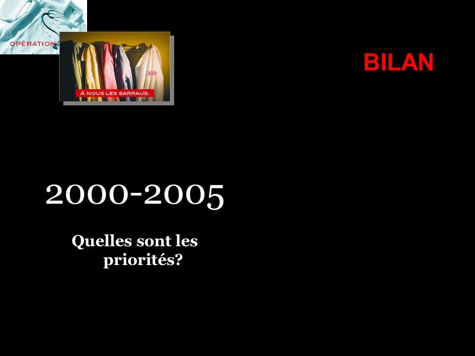 BILAN 2000-2005 Quelles sont les priorités?