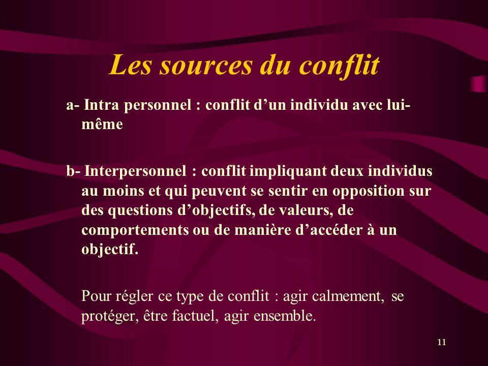 Les sources du conflit a- Intra personnel : conflit dun individu avec lui- même b- Interpersonnel : conflit impliquant deux individus au moins et qui