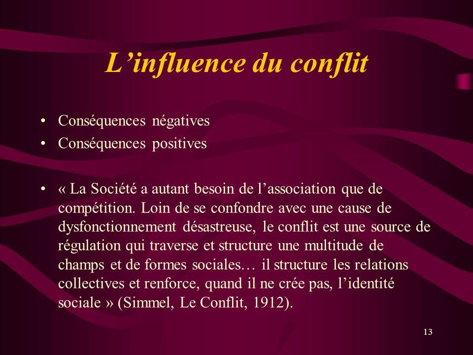Linfluence du conflit Conséquences négatives Conséquences positives « La Société a autant besoin de lassociation que de compétition. Loin de se confon