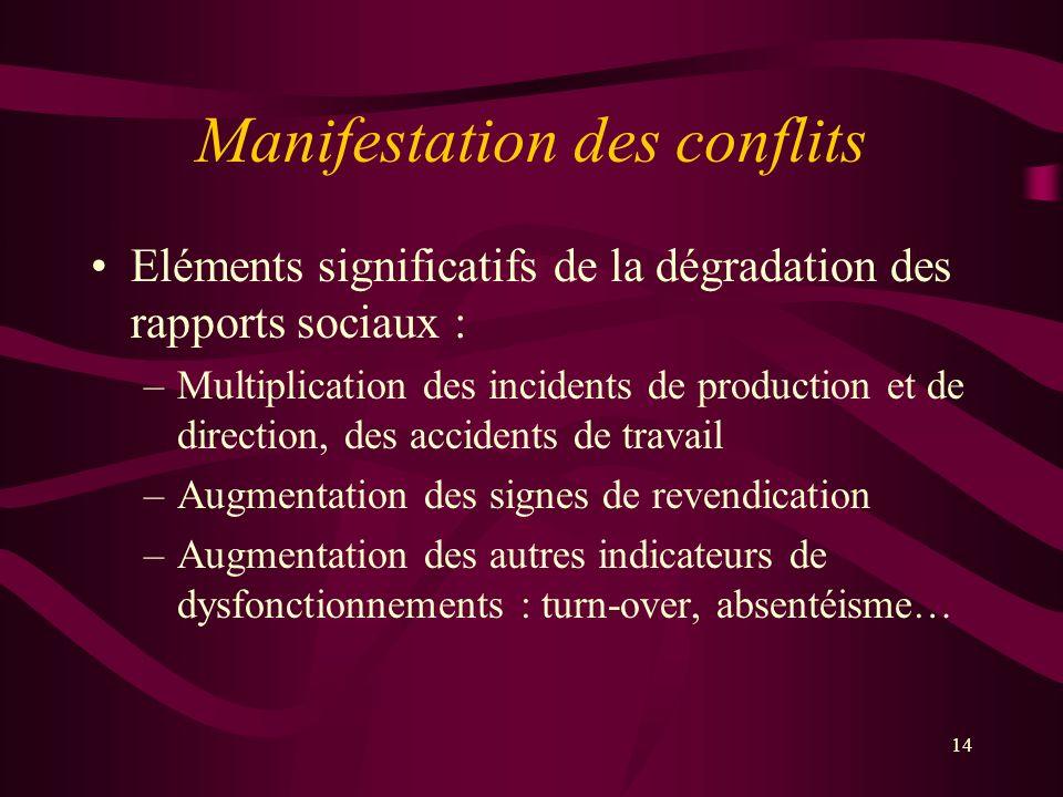 Manifestation des conflits Eléments significatifs de la dégradation des rapports sociaux : –Multiplication des incidents de production et de direction