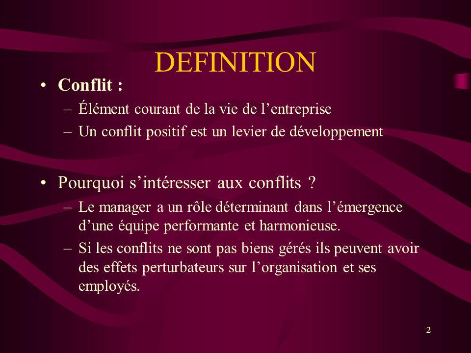 DEFINITION Conflit : –Élément courant de la vie de lentreprise –Un conflit positif est un levier de développement Pourquoi sintéresser aux conflits ?