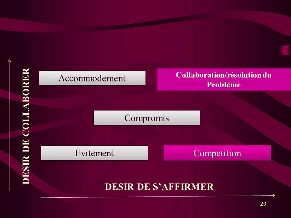 29 Collaboration/résolution du Problème Compromis Accommodement Competition Évitement DESIR DE SAFFIRMER DESIR DE COLLABORER