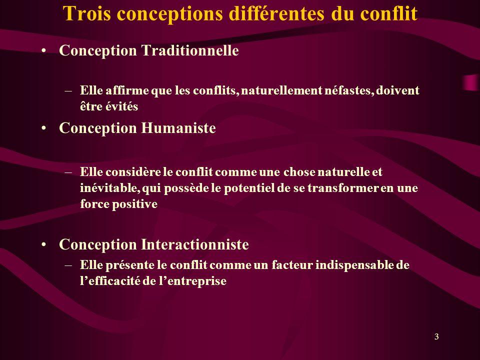 Trois conceptions différentes du conflit Conception Traditionnelle –Elle affirme que les conflits, naturellement néfastes, doivent être évités Concept