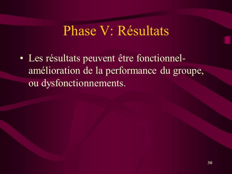 Phase V: Résultats Les résultats peuvent être fonctionnel- amélioration de la performance du groupe, ou dysfonctionnements. 36