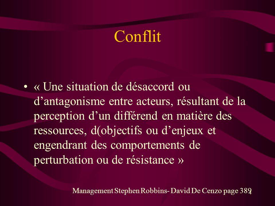 Conflit « Une situation de désaccord ou dantagonisme entre acteurs, résultant de la perception dun différend en matière des ressources, d(objectifs ou