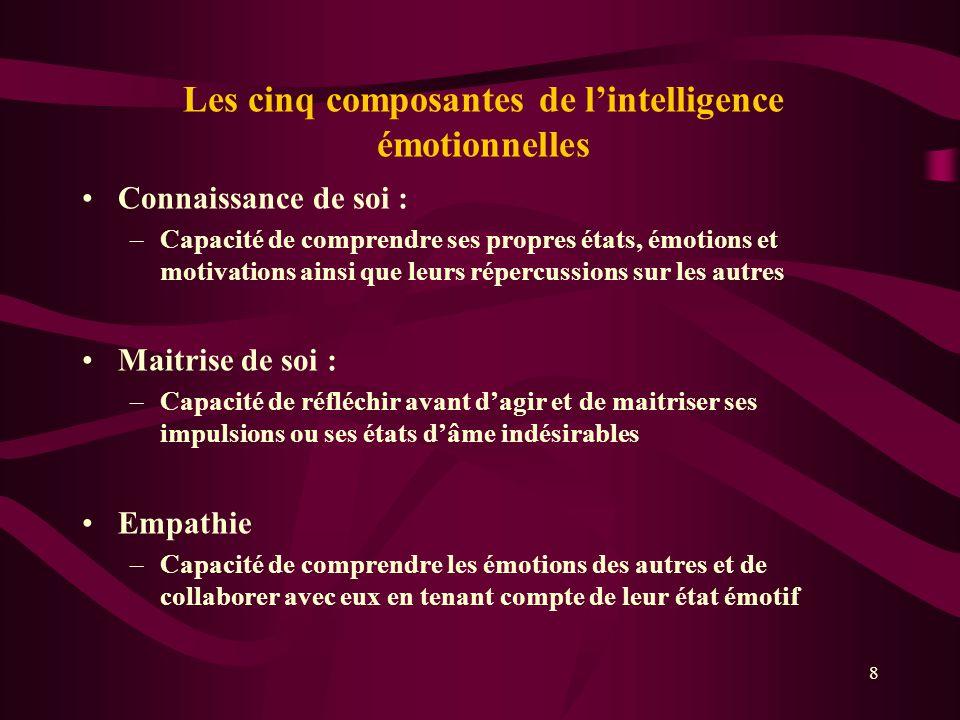 Les cinq composantes de lintelligence émotionnelles Connaissance de soi : –Capacité de comprendre ses propres états, émotions et motivations ainsi que