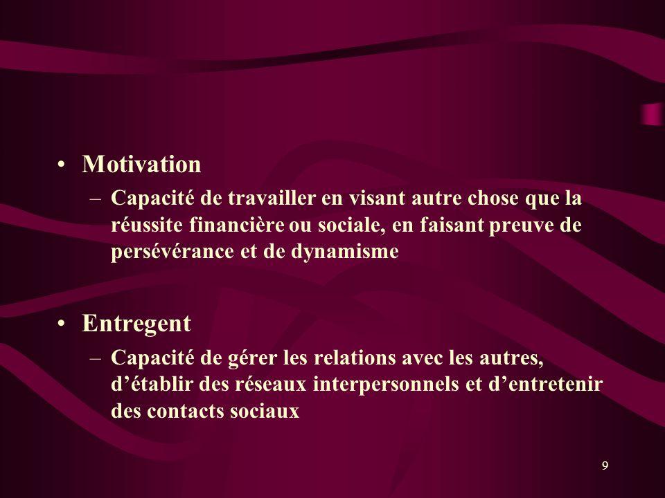 Motivation –Capacité de travailler en visant autre chose que la réussite financière ou sociale, en faisant preuve de persévérance et de dynamisme Entr