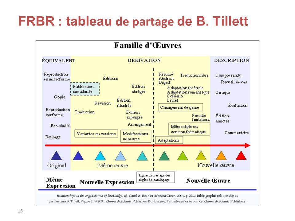 16 FRBR : tableau de partage de B. Tillett