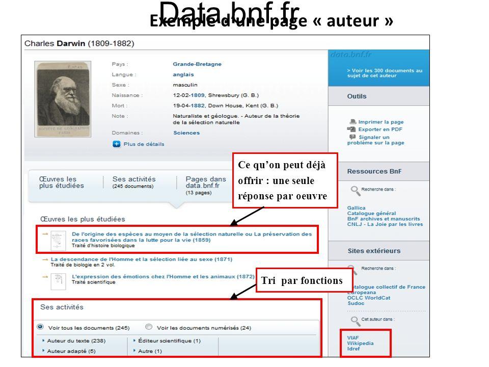 18 Data.bnf.fr Exemple dune page « auteur » Ce quon peut déjà offrir : une seule réponse par oeuvre Tri par fonctions Exemple dune page « auteur »